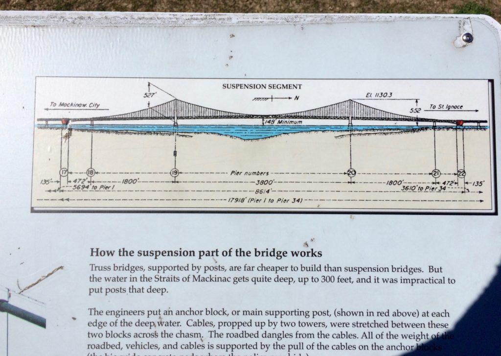 Mackinac Bridge elevation view